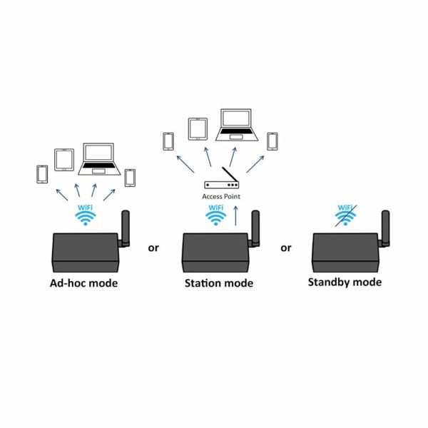 3 Marine WiFi options_ Ad-hoc mode, Station mode and Standby option A026