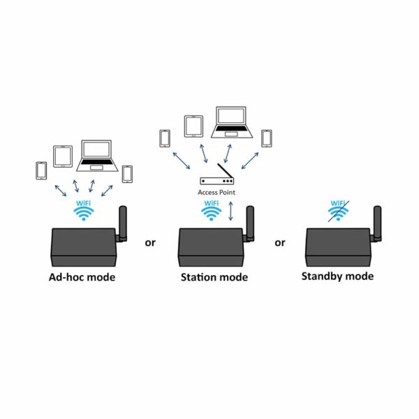 3 MarineWiFi options_2way Ad-hoc_2way Station_Standby (1) A034
