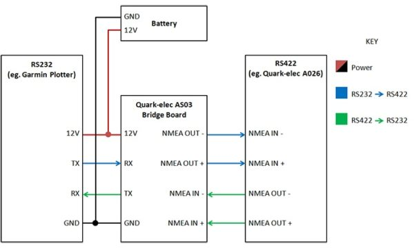 AS03- NMEA 0183 RS 232 to RS 422 connection