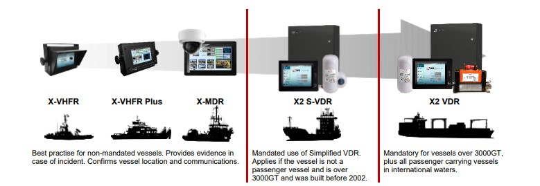Comparison diagram of AMI Marine Data Recorders